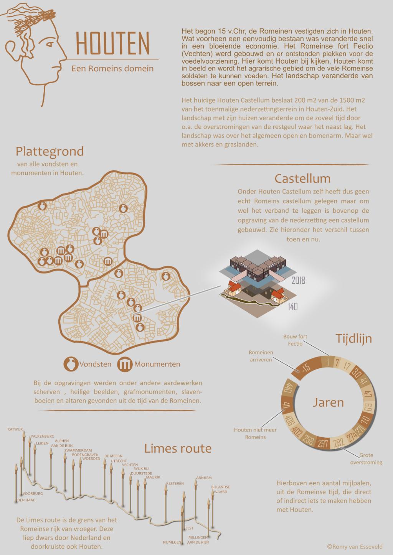 Infographic Houten Castellum
