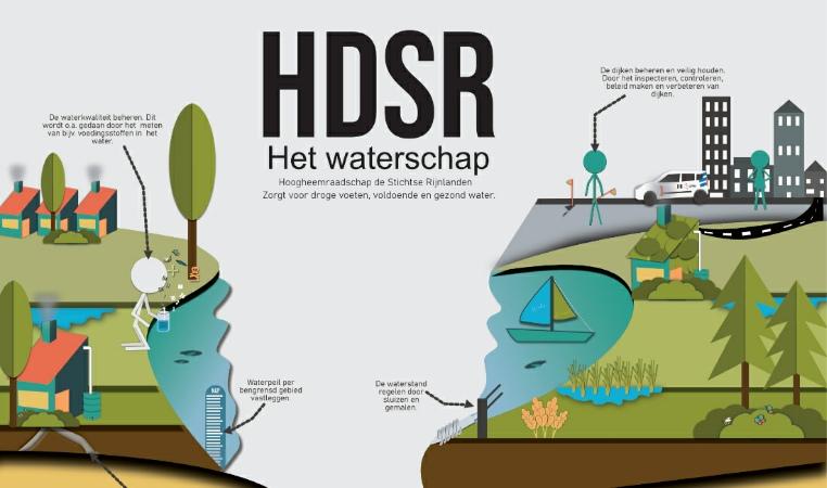 Uitsnede poster Water & Klimaat